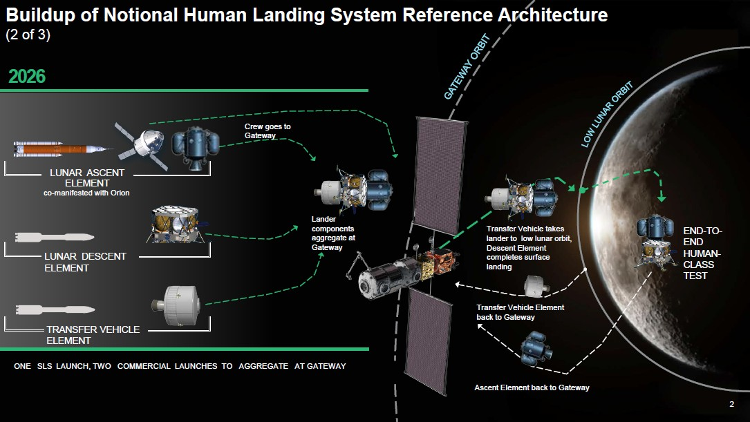 NASA ищет партнёров в американской индустрии для создания частично многоразового пилотируемого лендера - 3