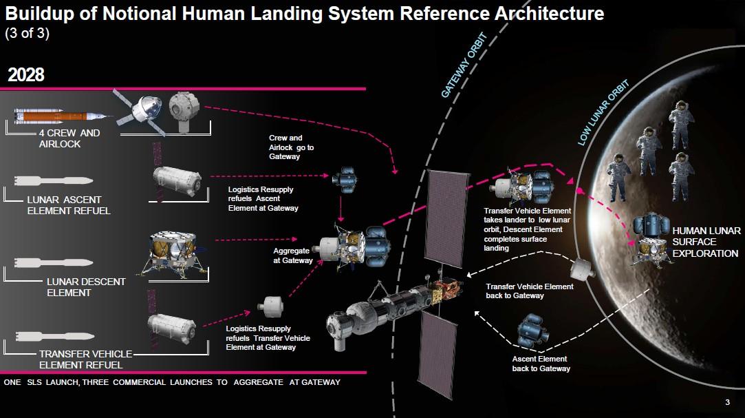 NASA ищет партнёров в американской индустрии для создания частично многоразового пилотируемого лендера - 4