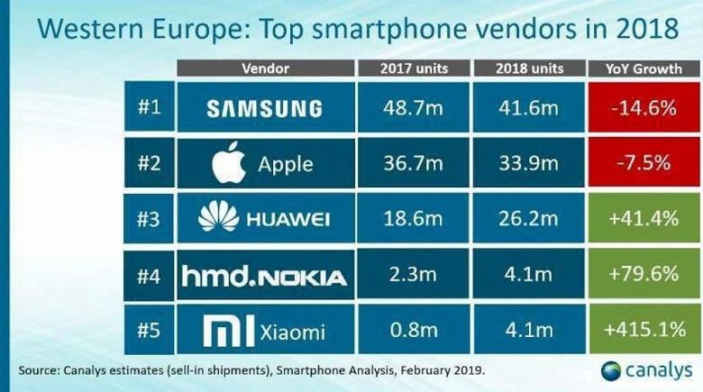 Xiaomi обошла Samsung и стала №1 на Украине, в Западной Европе продажи Xiaomi выросли на 415%