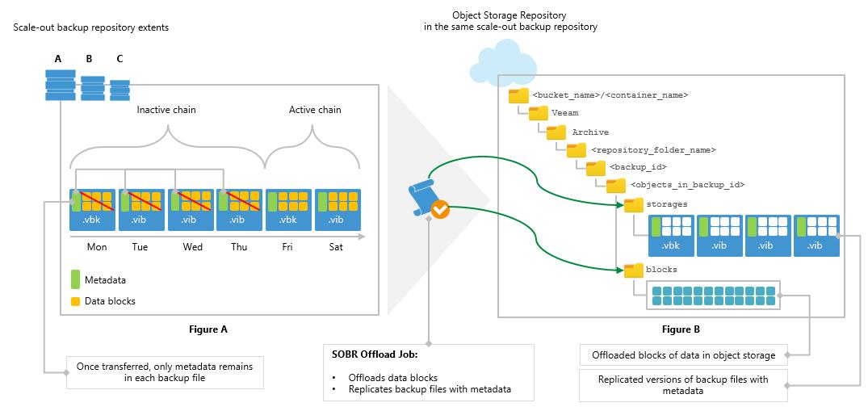 Обзор обновления Veeam Backup & Replication 9.5 Update 4 - 8