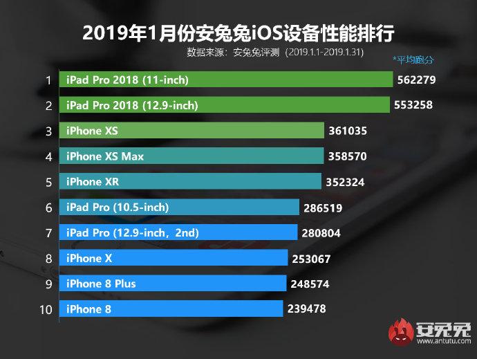 Планшеты iPad Pro 2018 продолжают возглавлять свежий рейтинг AnTuTu