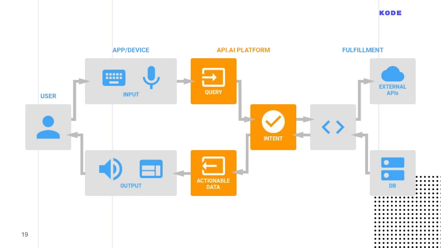Создаём голосовое приложение на примере Google Assistant - 9