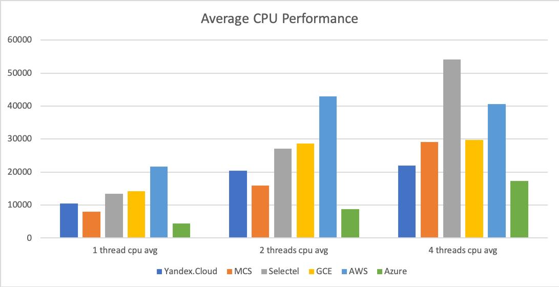 Сравнение производительности виртуальных машин 6 облачных платформ: Selectel, MCS, Я.Облако, Google Cloud, AWS и Azure - 2