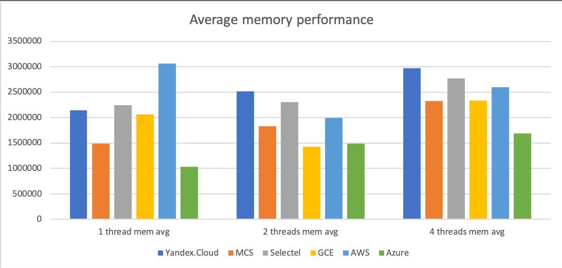 Сравнение производительности виртуальных машин 6 облачных платформ: Selectel, MCS, Я.Облако, Google Cloud, AWS и Azure - 3