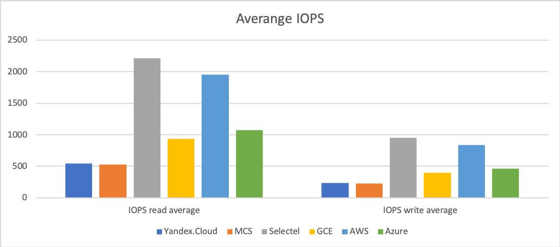 Сравнение производительности виртуальных машин 6 облачных платформ: Selectel, MCS, Я.Облако, Google Cloud, AWS и Azure - 4