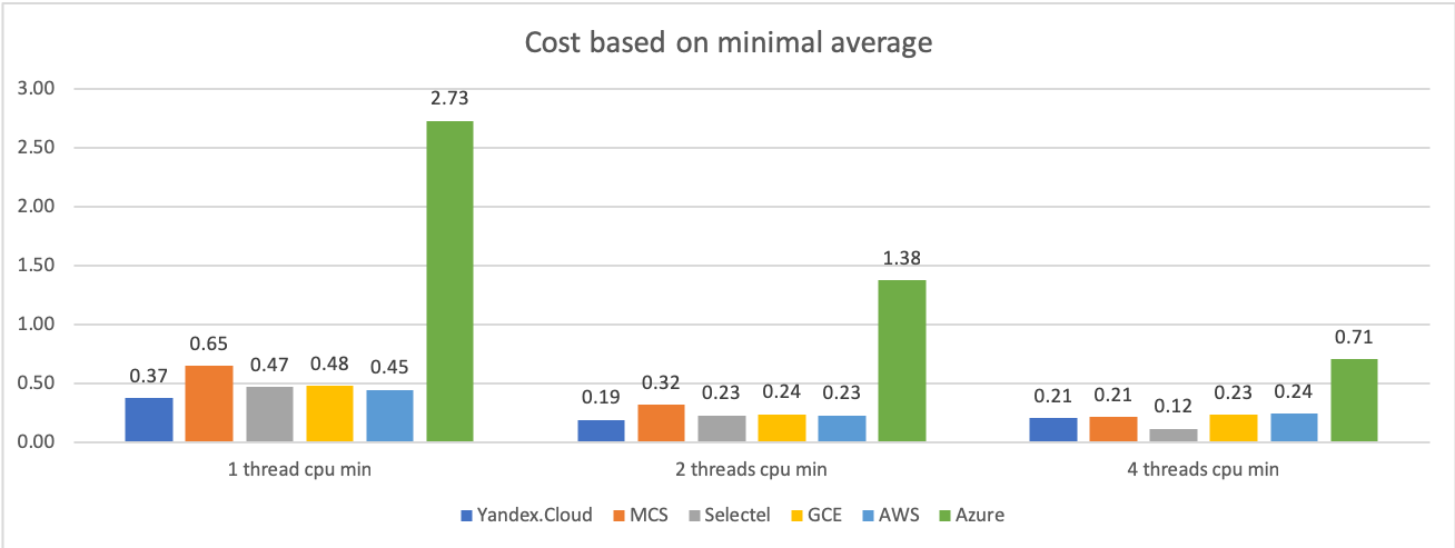 Сравнение производительности виртуальных машин 6 облачных платформ: Selectel, MCS, Я.Облако, Google Cloud, AWS и Azure - 5
