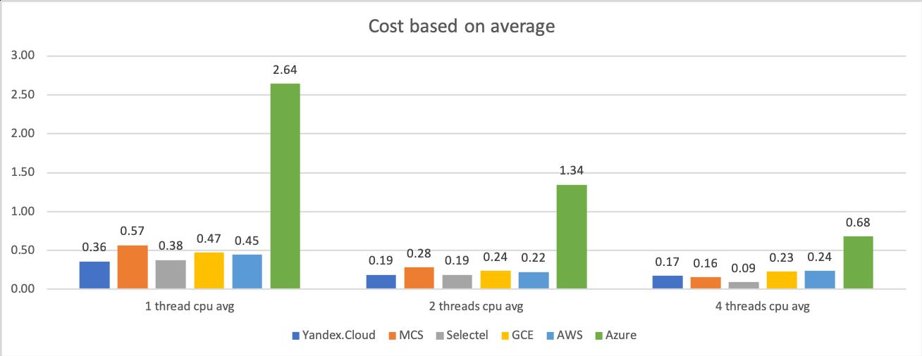 Сравнение производительности виртуальных машин 6 облачных платформ: Selectel, MCS, Я.Облако, Google Cloud, AWS и Azure - 6