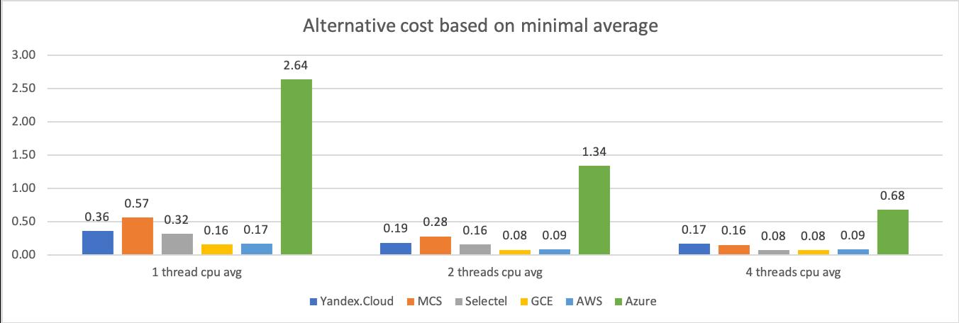 Сравнение производительности виртуальных машин 6 облачных платформ: Selectel, MCS, Я.Облако, Google Cloud, AWS и Azure - 7