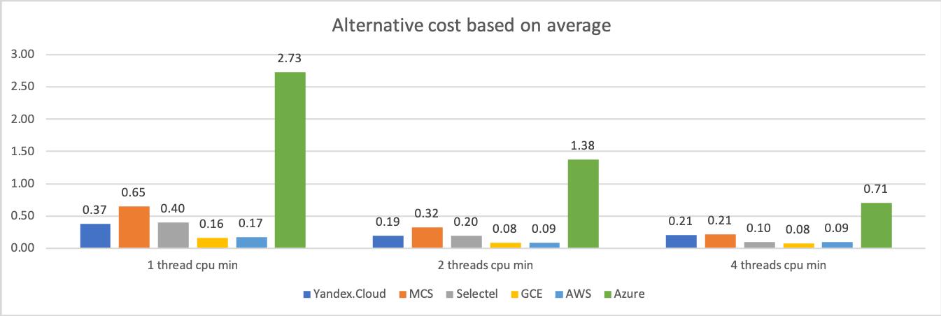 Сравнение производительности виртуальных машин 6 облачных платформ: Selectel, MCS, Я.Облако, Google Cloud, AWS и Azure - 8