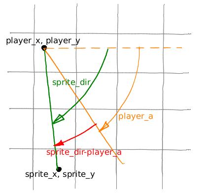 Введение в программирование: простой 3D-шутер с нуля за выходные, часть 2 - 4