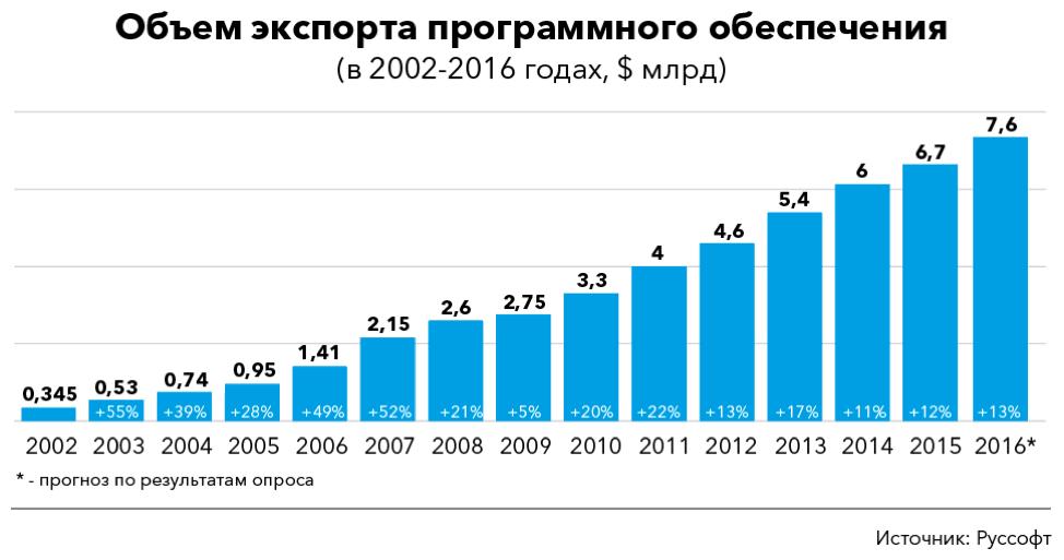 10 млрд. экспорта ПО – это ничтожно мало - 3