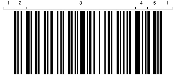How does the barcode works? - 3