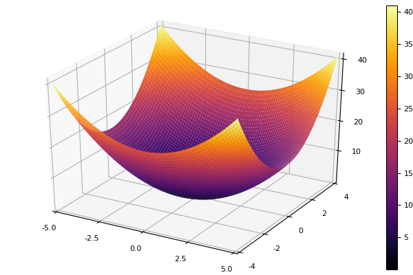 Julia и метод покоординатного спуска - 19