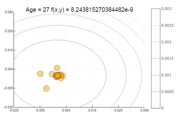 Julia и метод покоординатного спуска - 21