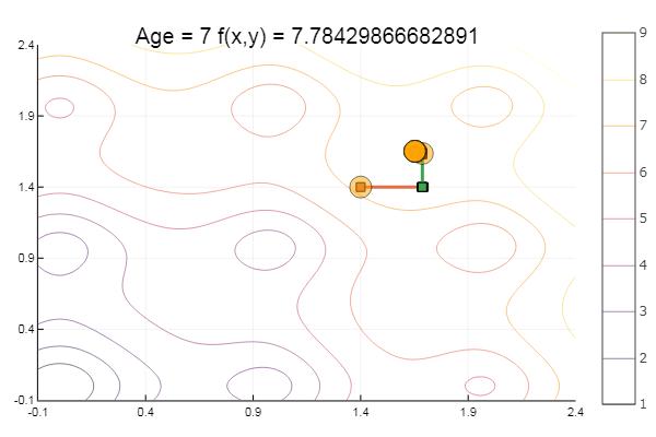 Julia и метод покоординатного спуска - 28