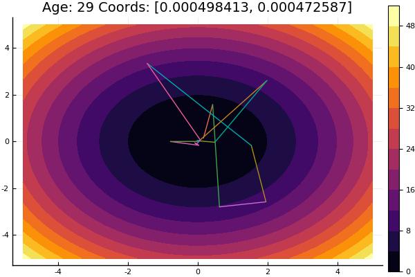 Julia и метод покоординатного спуска - 1