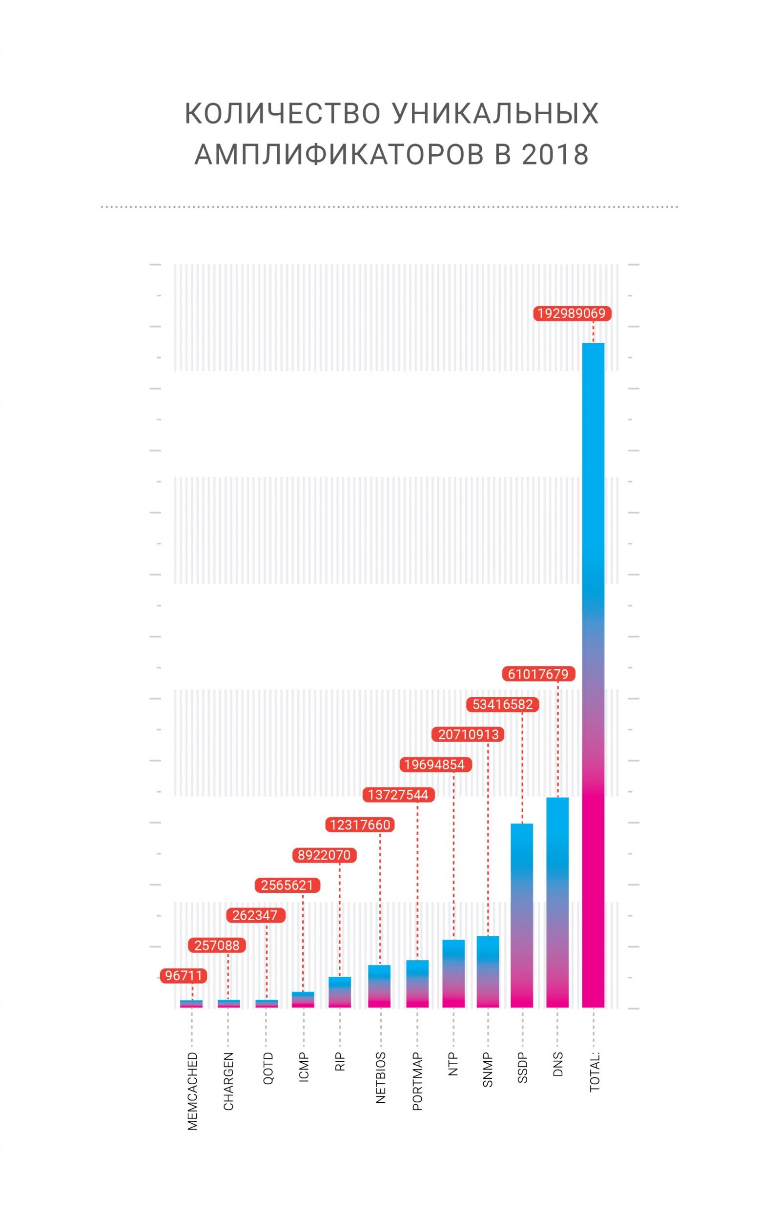 Отчет о проблемах и доступности интернета в 2018-2019 годах - 10