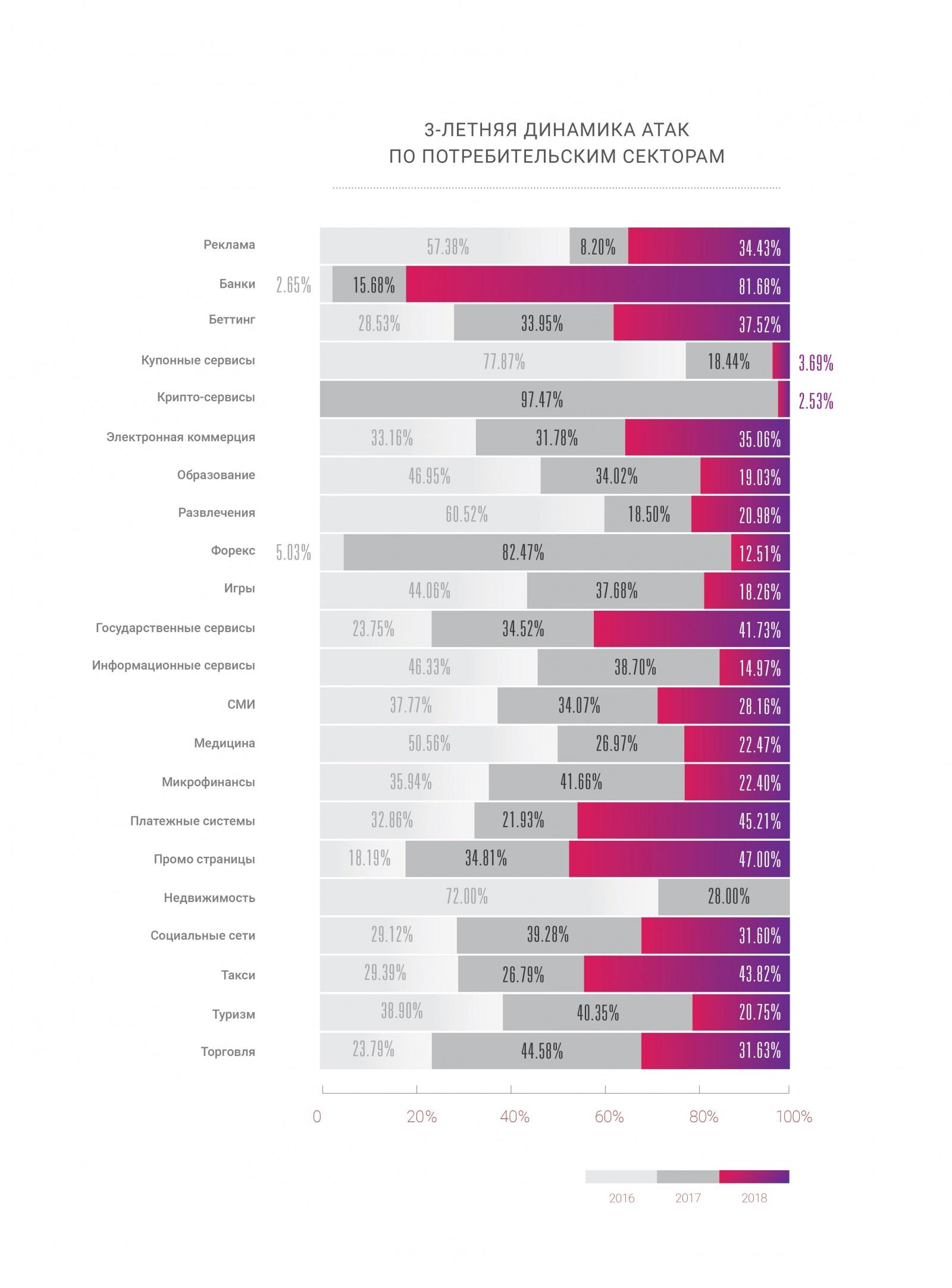 Отчет о проблемах и доступности интернета в 2018-2019 годах - 2