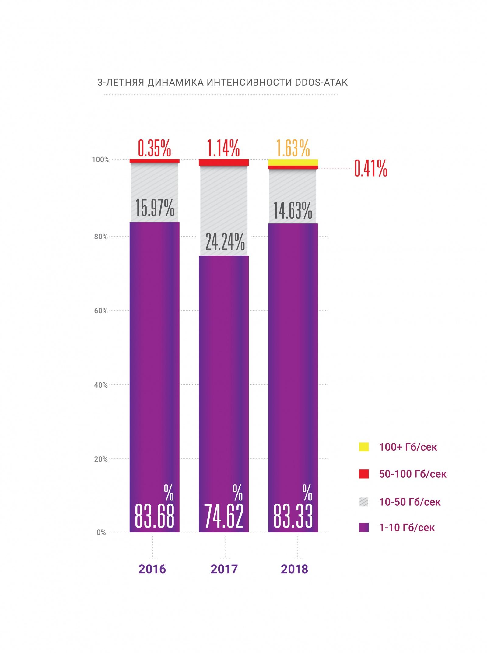 Отчет о проблемах и доступности интернета в 2018-2019 годах - 3