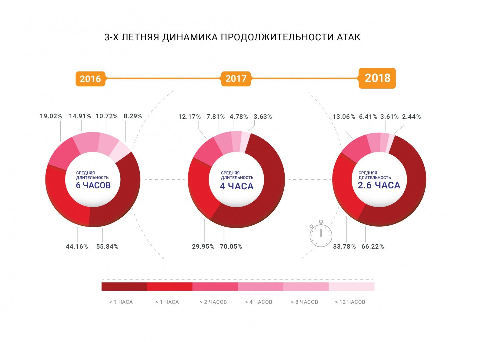 Отчет о проблемах и доступности интернета в 2018-2019 годах - 9