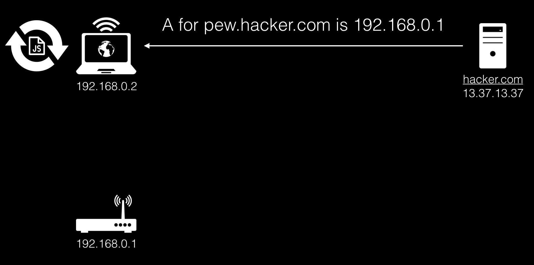 DNS rebinding в 2k19, или как по-настоящему вспотеть, посетив порносайт - 8