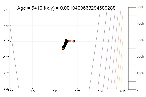 Julia, Градиентный спуск и симплекс метод - 10