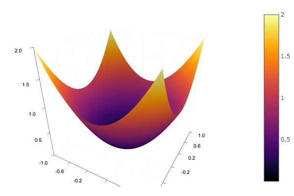 Julia, Градиентный спуск и симплекс метод - 2