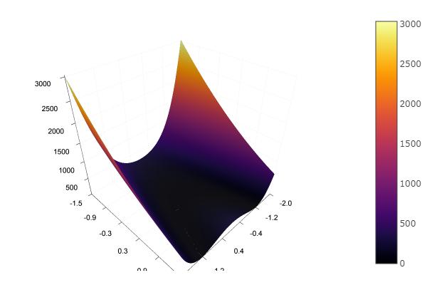 Julia, Градиентный спуск и симплекс метод - 8