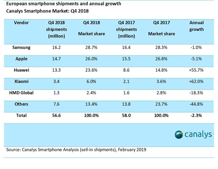 Китайские бренды атакуют европейский рынок смартфонов