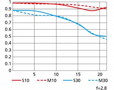 Представлен объектив Nikkor Z 24-70mm f/2.8 S