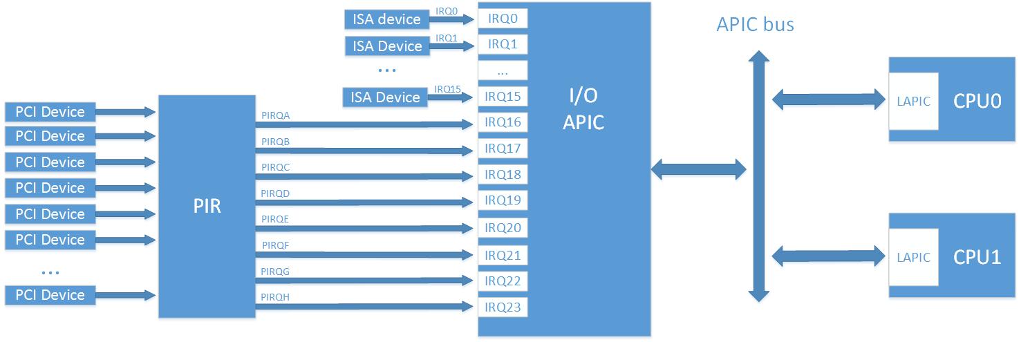 Прерывания от внешних устройств в системе x86. Часть 3. Настройка роутинга прерываний в чипсете на примере coreboot - 2