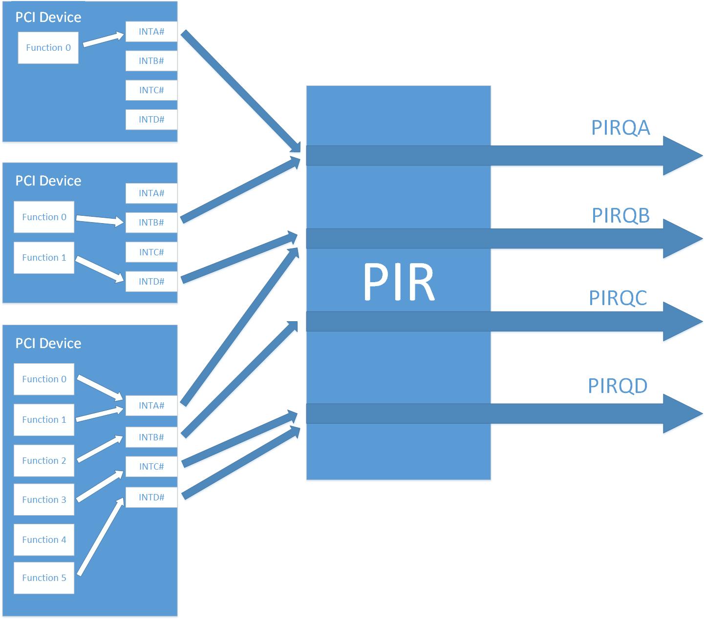Прерывания от внешних устройств в системе x86. Часть 3. Настройка роутинга прерываний в чипсете на примере coreboot - 3