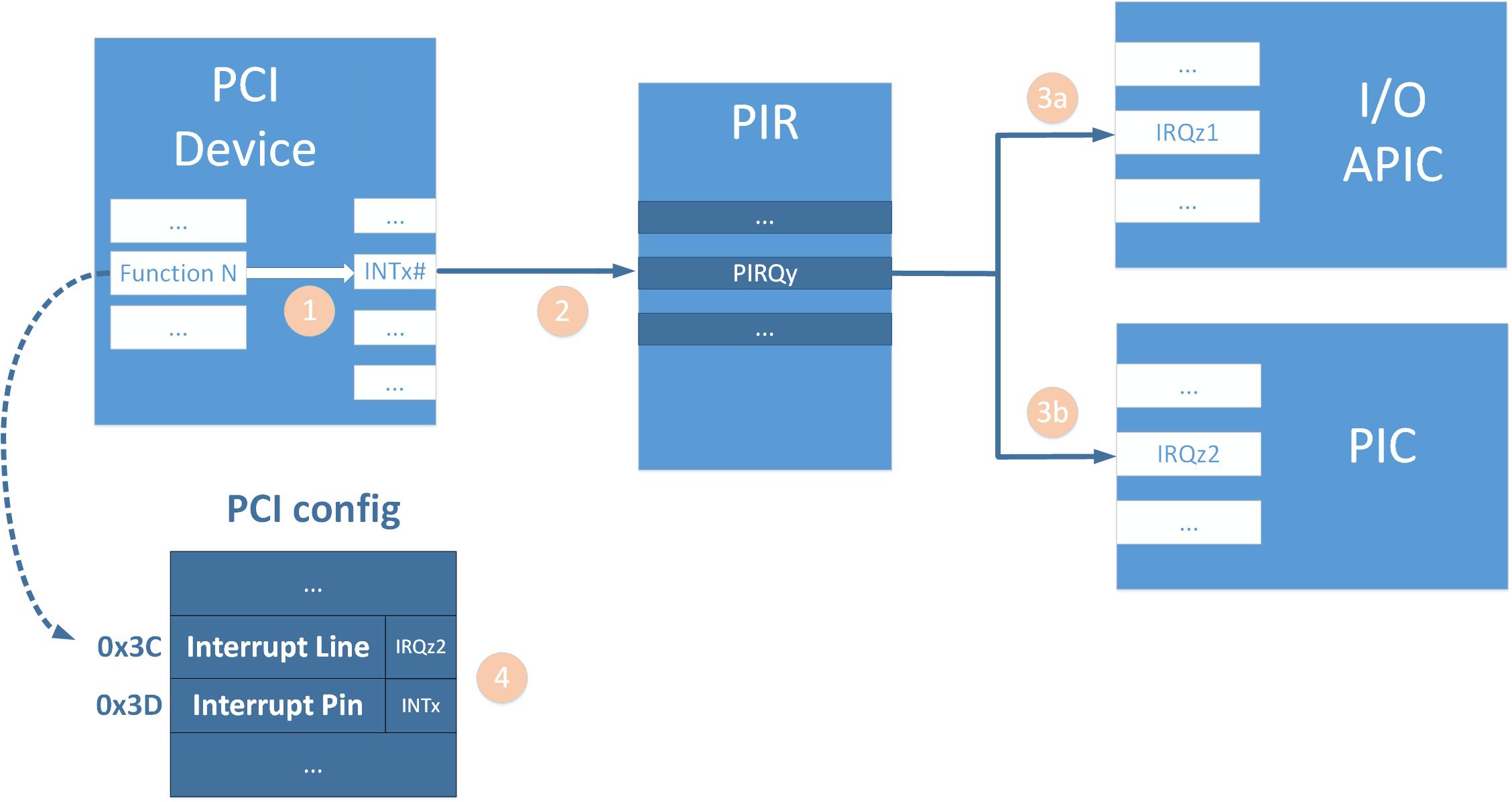 Прерывания от внешних устройств в системе x86. Часть 3. Настройка роутинга прерываний в чипсете на примере coreboot - 7