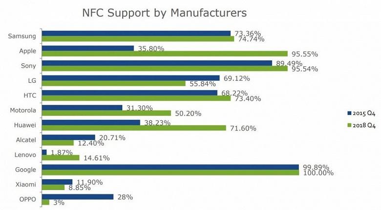 Xiaomi, LG, Oppo и Alcatel стали делать меньше смартфонов с поддержкой NFC