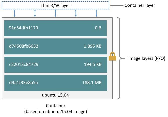 Изучаем Docker, часть 3: файлы Dockerfile - 3