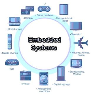 Многообразный мир embedded systems и место Embox в нем - 1