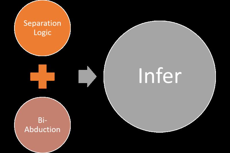 Как Project Infer от Facebook помогает искать баги в мобильных приложениях перед деплоем - 3