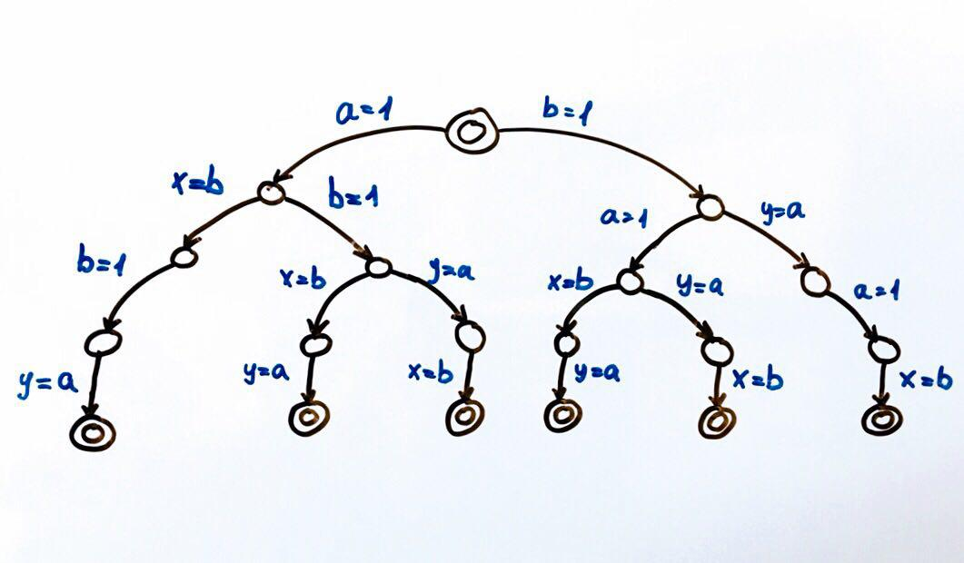 Откуда растут ноги у Java Memory Model - 2