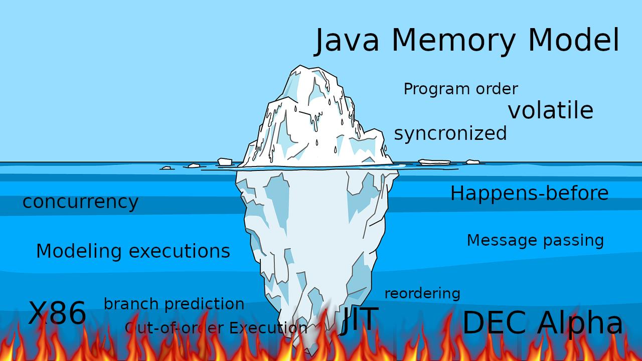 Откуда растут ноги у Java Memory Model - 1