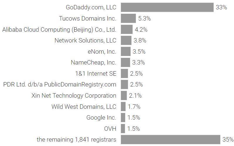 Сколько доменных имён .com не используется? - 3