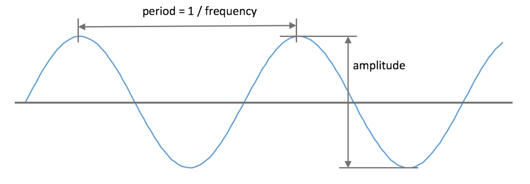 AudioKit и синтезирование звука в iOS-OSX - 3
