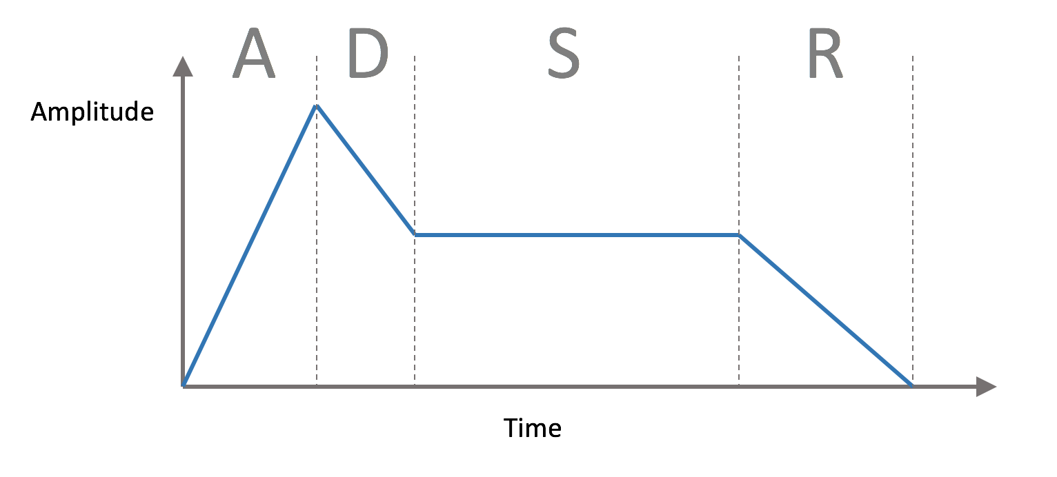 AudioKit и синтезирование звука в iOS-OSX - 5