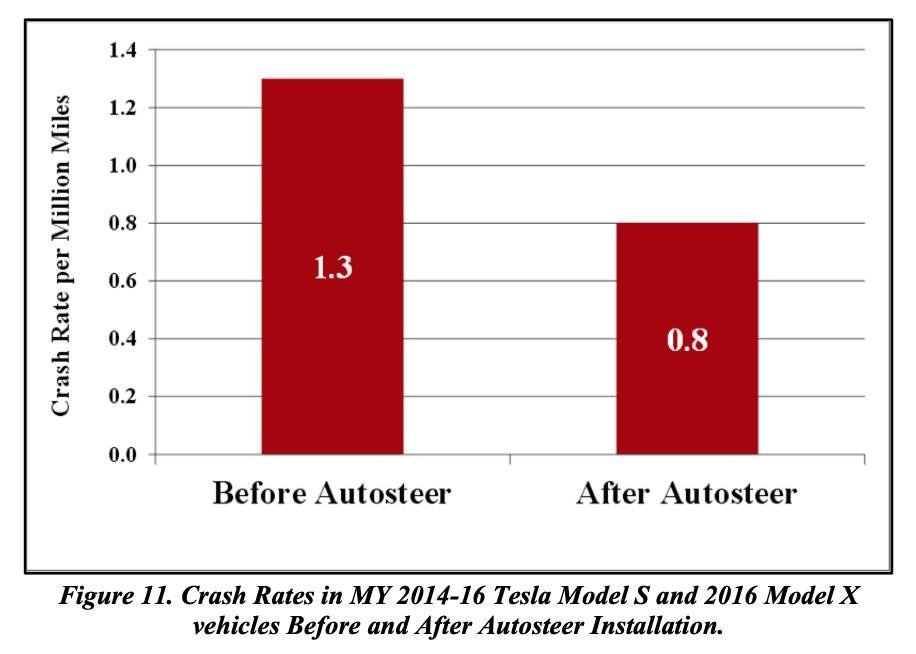 Серьёзные математические ошибки NHTSA позволили Tesla заявить о безопасности автопилота - 1
