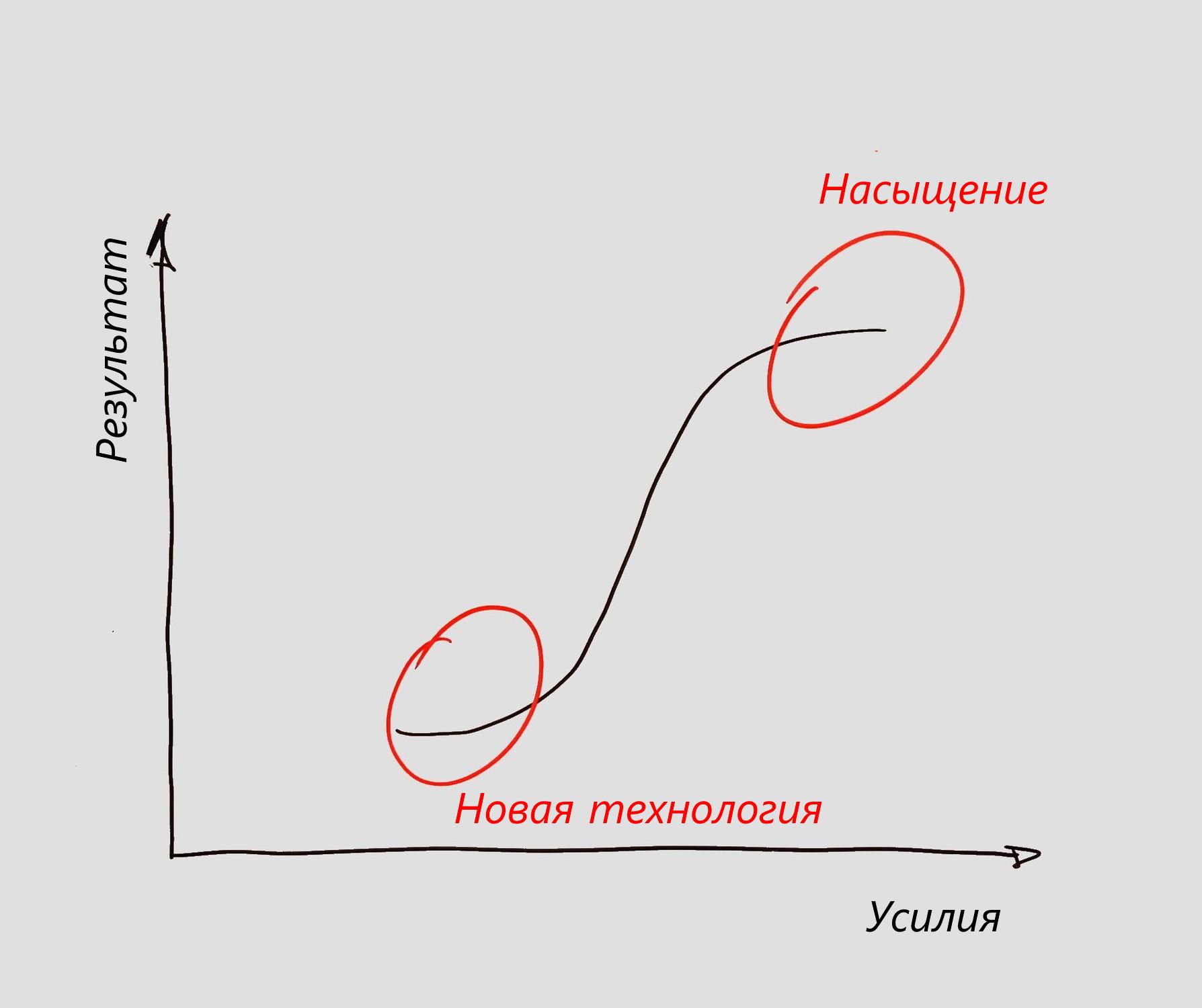 Выбор приоритета запроса пользователя - 1