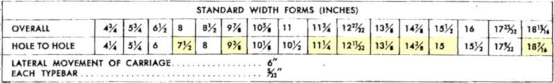Бухгалтерские машины, IBM 1403, и почему 132 колонки – это стандарт для принтеров - 10