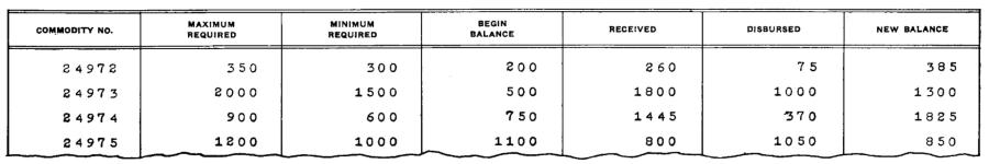Бухгалтерские машины, IBM 1403, и почему 132 колонки – это стандарт для принтеров - 5