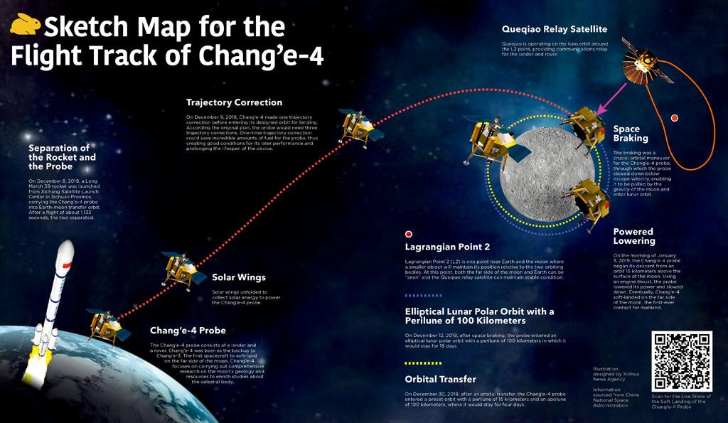 Интересные факты об истории Китайской лунной программы и космической миссии «Чанъэ-4» - 9