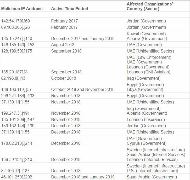 Анализ последних массовых атак с захватом DNS - 2