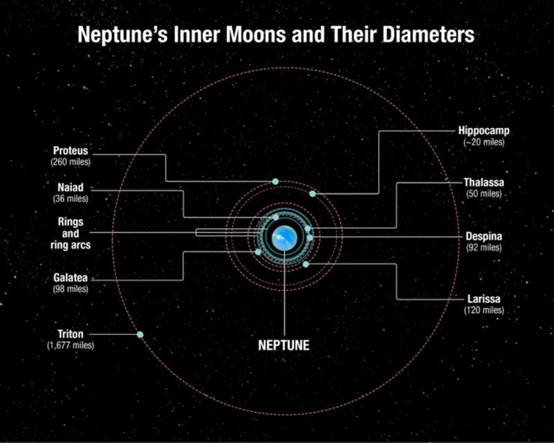 Как выглядит невидимая ранее луна Нептуна - 3
