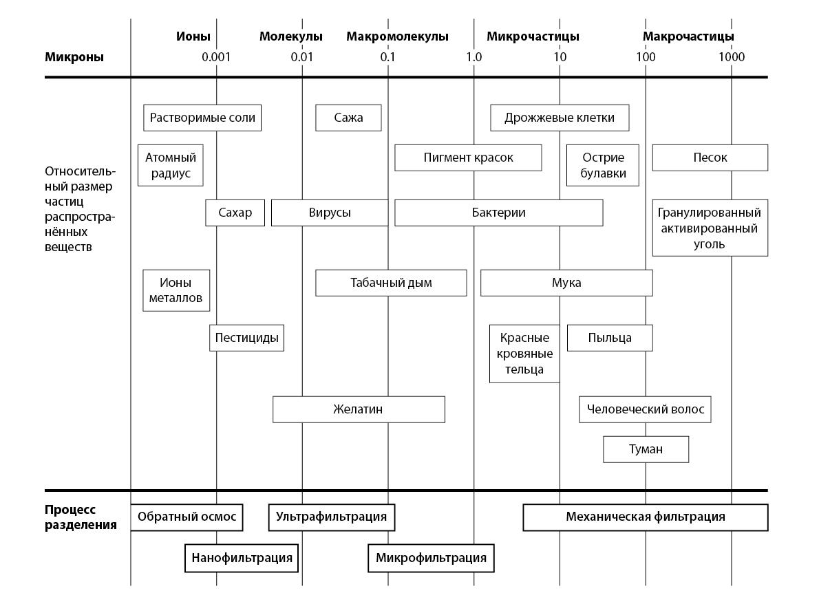 По ту сторону чистоты: что может и чего не может обратноосмотическая мембрана - 4